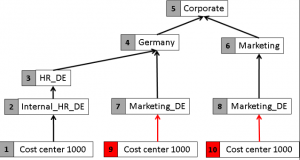 Multiple Cost Centers